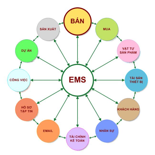 EMS-SoDoPhanHe