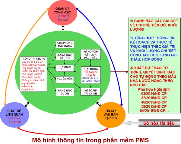 MoHinhPMS6.0