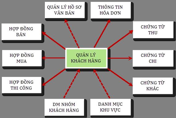 PhanHeKhachHang